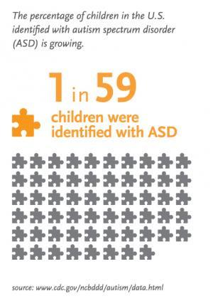 1 in 59 children were identified with ASD